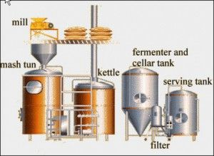 Microbrewery Equipment: What do I Need? >> http://easymicrobrewery.com/microbrewery-equipment-need/ #microbrewery #brewery #tools