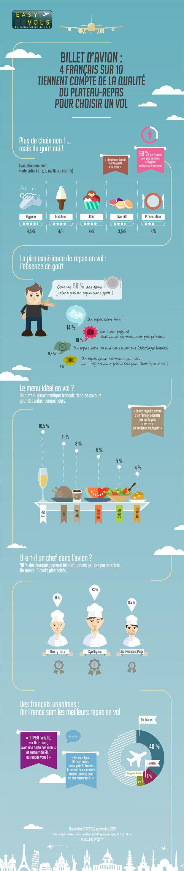 Plateaux-repas en avion: l'importance de la nourriture pour choisir sa compagnie aérienne