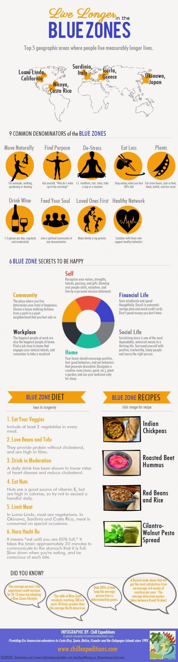 Health: Live Longer in the Blue Zones - common denominators, reasons for longevity in these areas.