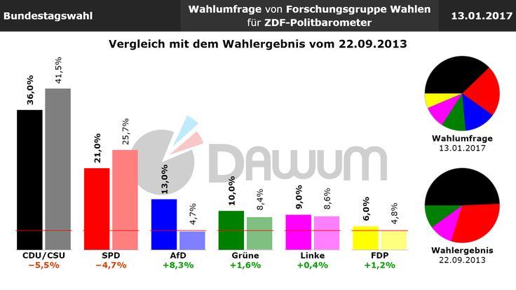 Vergleich Umfrage / Wahlergebnis: Bundestagswahl (#btw) - Forschungsgruppe Wahlen - 13.01.2017