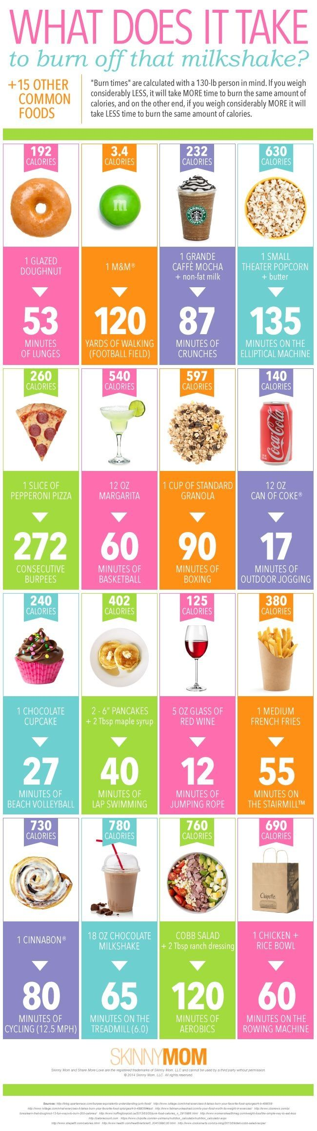 What It Takes To Work Off Calories fitness motivation exercise healthy living home exercise food facts