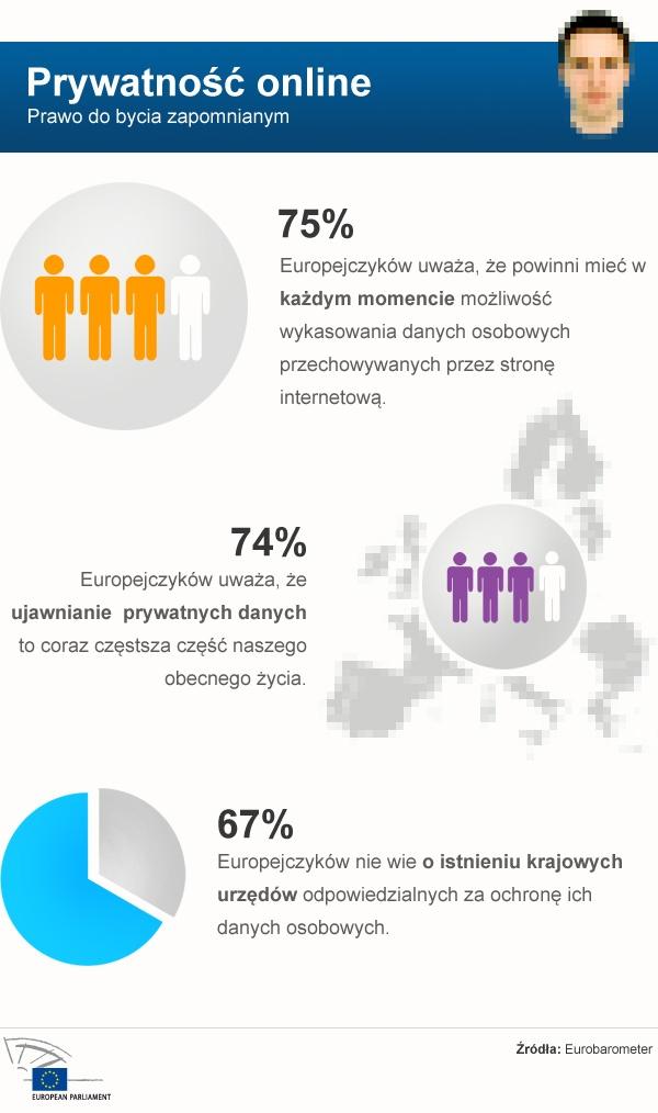Prywatność online prawo do bycia zapomnianym    www.europarl.europa.eu