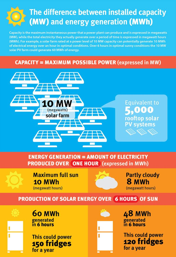 The difference between installed capacity (MW) and energy generation (MWh)