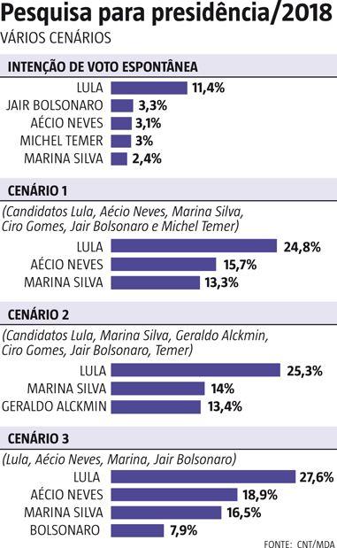 A 132ª Pesquisa CNT/MDA, divulgada nesta quarta-feira (19) pela Confederação Nacional do Transporte (CNT), mostra a liderança do ex-presidente da República Luiz Inácio Lula da Silva (PT) na intenção de voto para eleição presidencial de 2018, tanto na intenção espontânea quanto na intenção de voto estimulada nos cenários para o primeiro turno (20/10/2016) #Temer #Política #Lula #Bolsonaro #Aécio #MarinaSilva #CiroGomes #Alckmin #Infográfico #Infografia #HojeEmDia