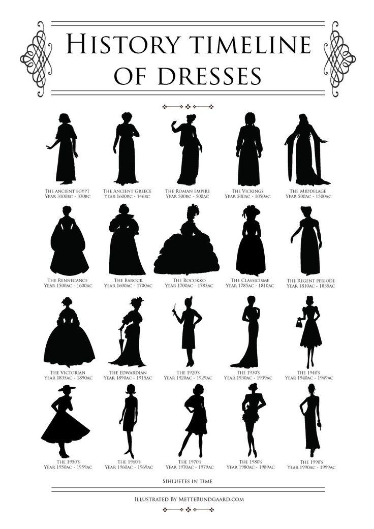 History timeline of dresses by mettebundgaard.com - womens fashion, kvinde mode - historiske kjole shiluetter op gennem tiden illustreret af Mette Bundgaard