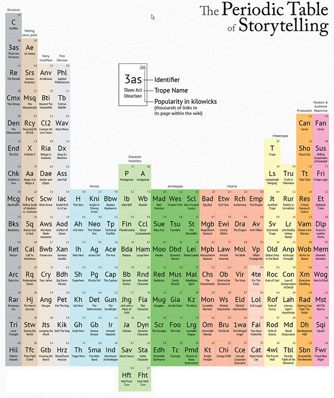 storytelling periodic tables periodic table of storytelling