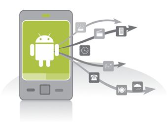 Android Applications are growing at a very fast rate.  For more info Visit : salman-ghaznavi.blogspot.com/