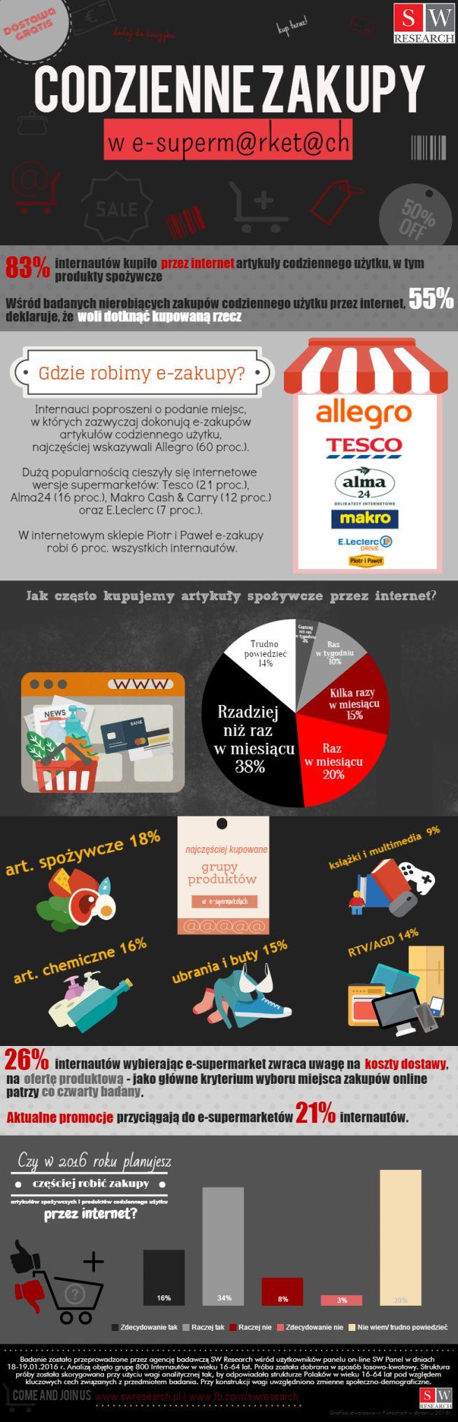 Robienie zakupów spożywczych online staje się coraz popularniejsze. 83% internautów przynajmniej raz dokonało zakupów codziennego użytku, w tym artykułów spożywczych za pośrednictwem sieci.