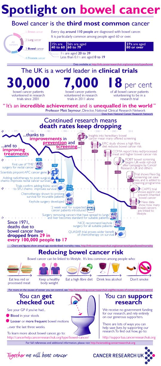 In the graphic, you can see how a falling mortality rate for bowel cancer has been driven by research, both by our own researchers and by scientists around the world.