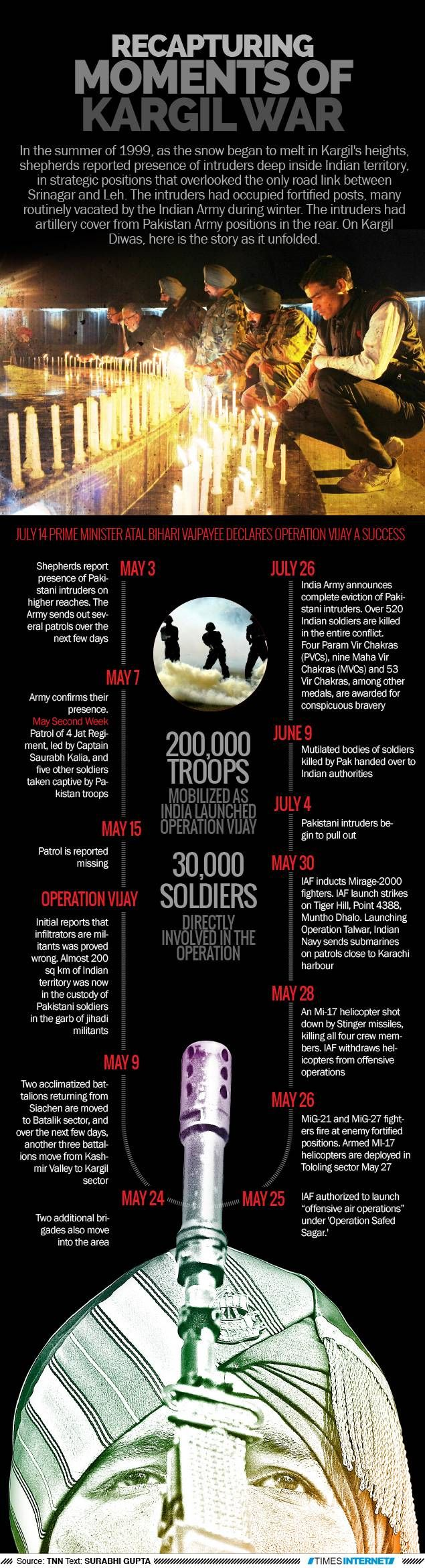 Recapturing moments of Kargil war  The Times of India