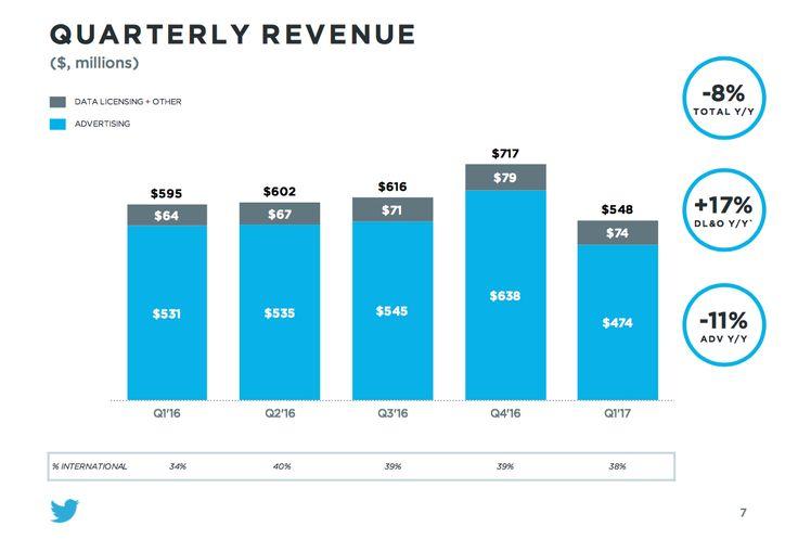 I risultati finanziari di #Twitter nel Q1-2017: Le entrate ammontano a 548 milioni $ #SocialNetwork