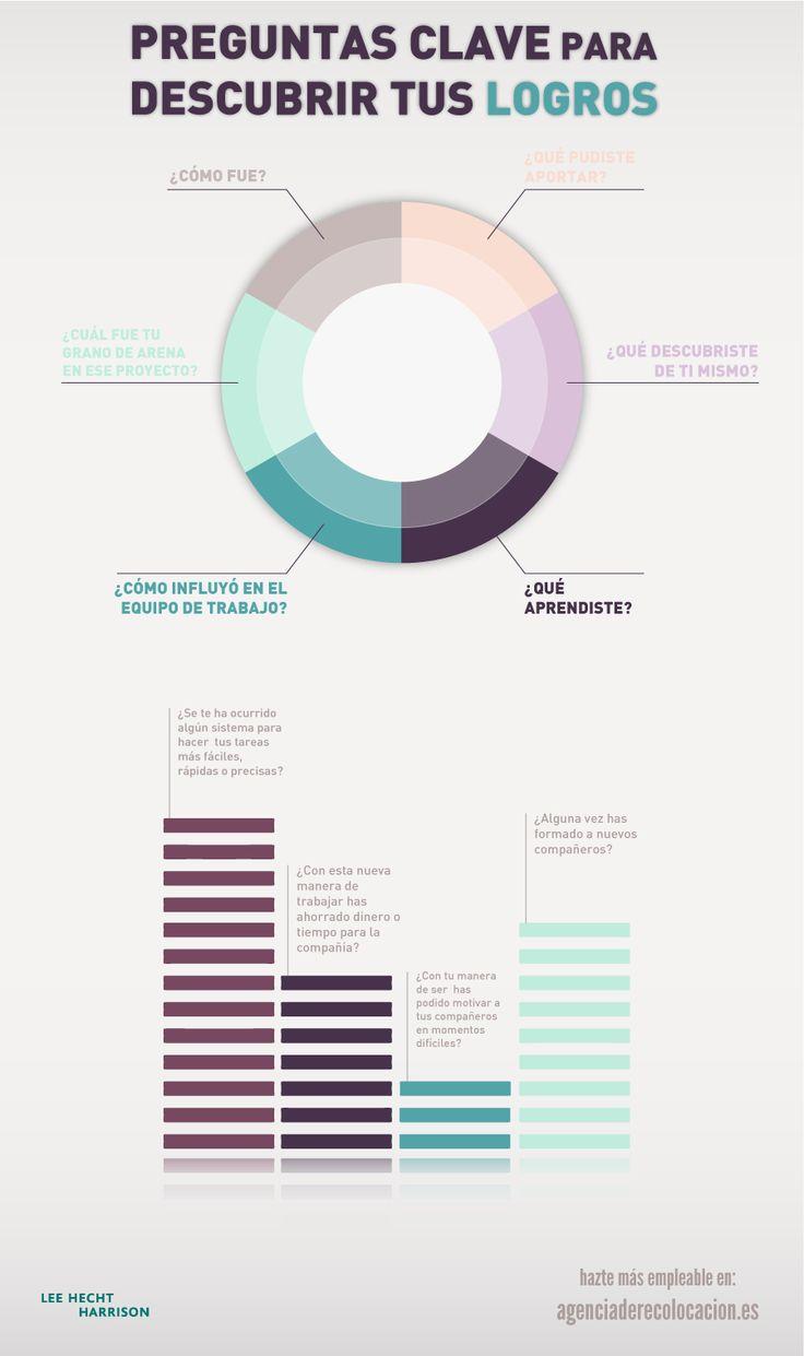 Aprende a descubrir tus logros #infografia #infographic