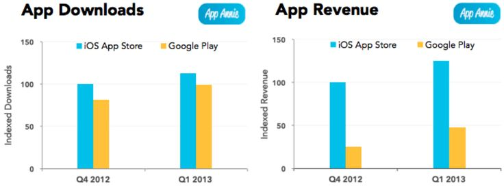 iPhone Apps more Popular than other Smartphone Apps According to Research