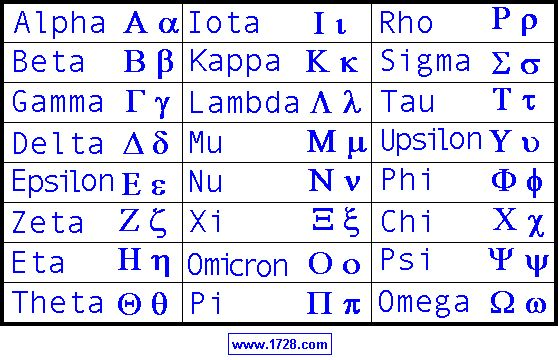 Greek Letters And There Meanning In Math