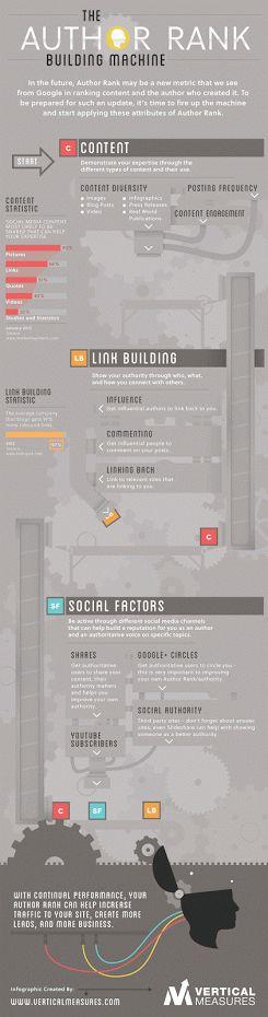 Author rank building machine #infographic