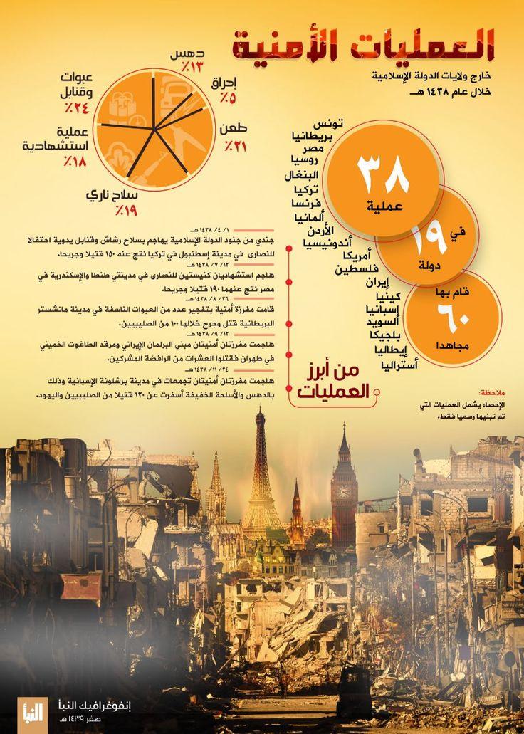#إنفوغرافيك #النبأ106 العمليات الأمنية خارج الدولة الإسلامية