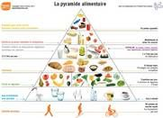 Belgium's food pyramid for the French community. Reproduced with permission.