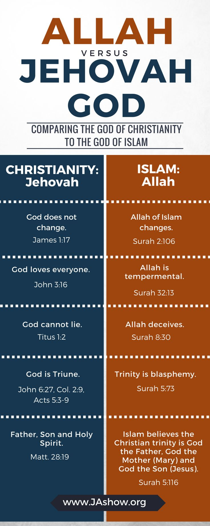 islam versus christianity which is true Thus, theological differences that exist in direct contrast with one another  between islam and christianity cannot both be true in the same sense this  article.