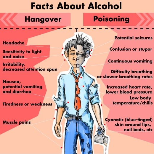 Is there a legitimate difference between having the common hangover and having alcohol poisoning? What are the symptoms of a hangover as compared to alcohol poisoning?