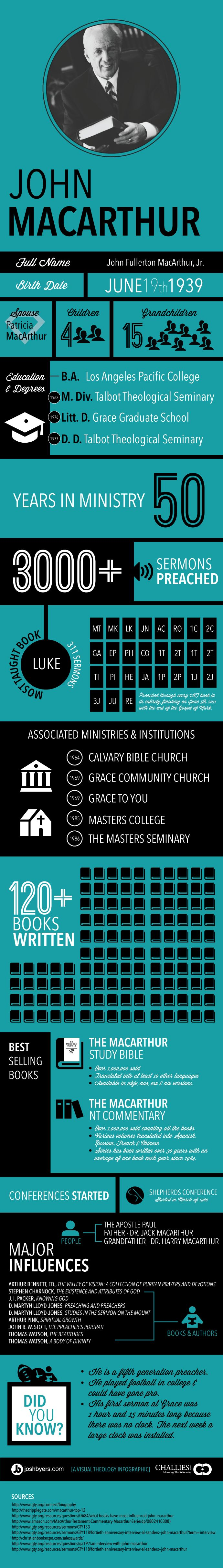 John MacArthur Infographic