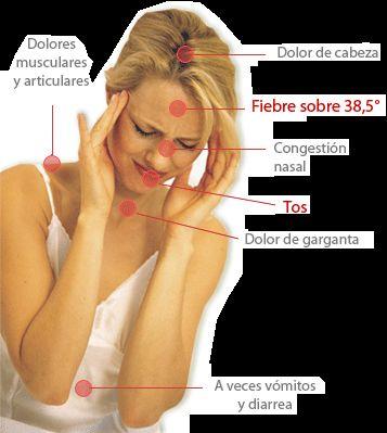 Síntomas de H1N1