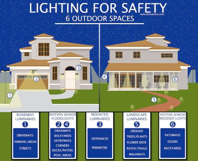 Having A Hard Time With Landscaping Keep Reading Outdoor Security Lighting Security Lights Home Security Tips