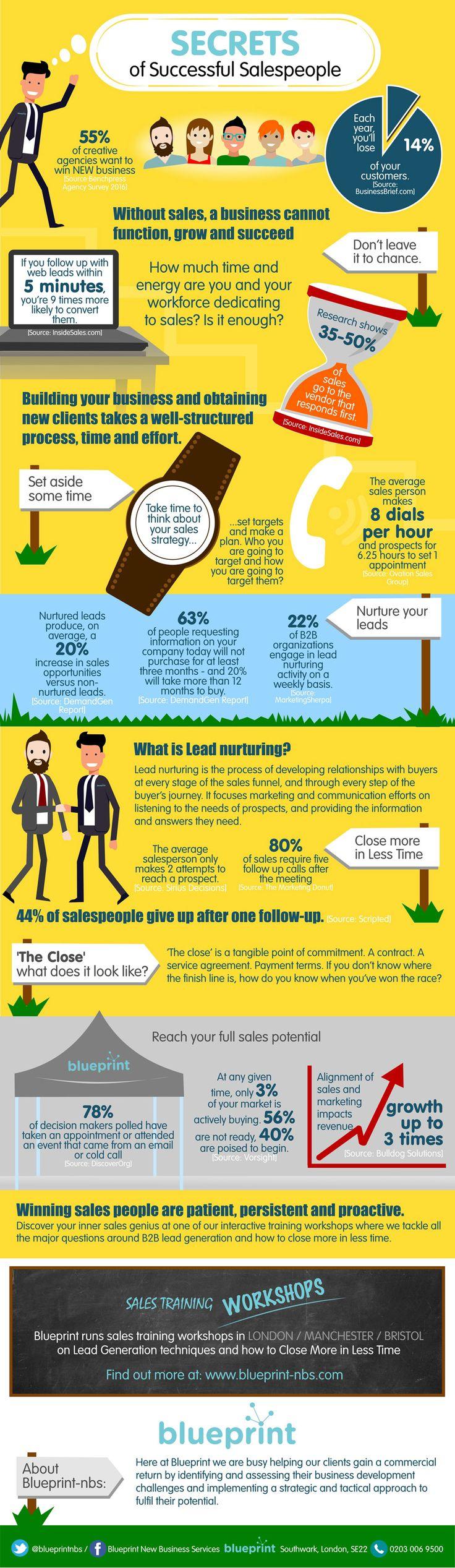 Secrets of Successful Salespeople