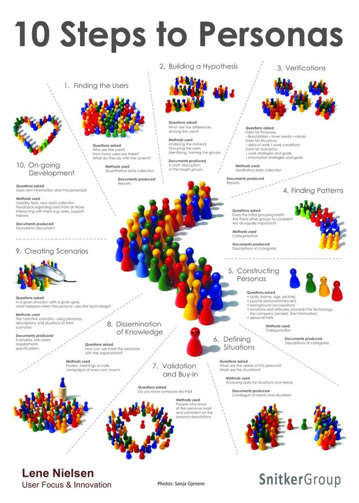 A complete guide to developing personas, visualized #ux #personas