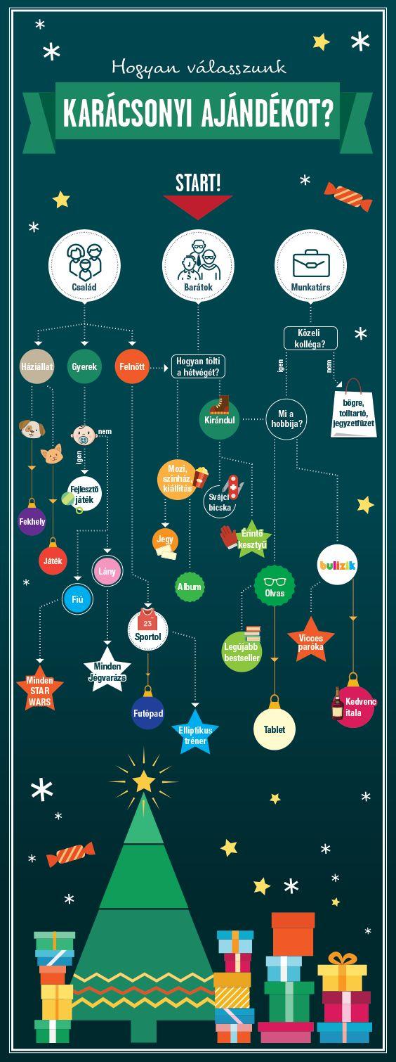 Tanácstalan vagy, de nem szeretnél melléfogni a karácsonyi ajándékkal? Segítünk választani! :) #karacsony #ajandek #tesco #tescomagyarorszag
