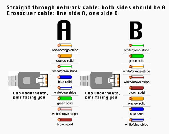 How To Make An CrossOver Cable my networks in