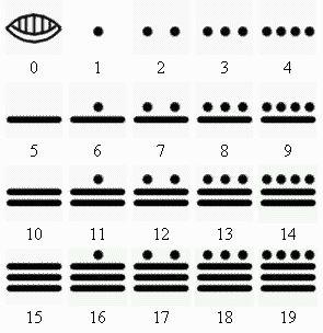 simbolos mayas - Google Search  Numeros en Maya