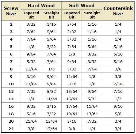 Drill-bit size based on screw size - Chart Good to remember