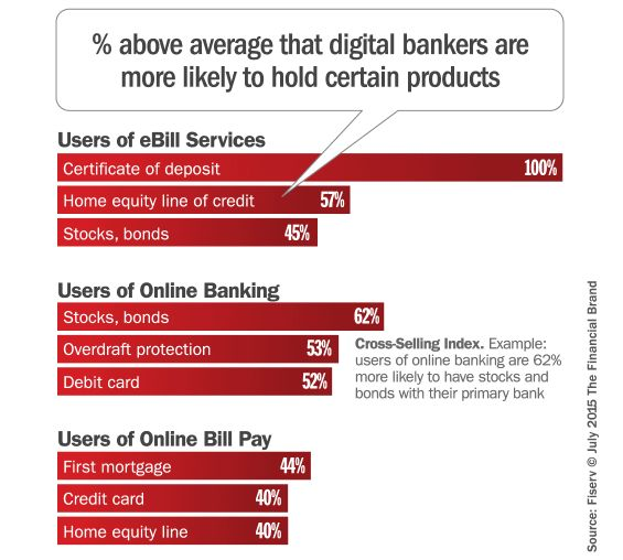 cross_selling_banking_products_digital_consumers via The Financial Brand, Aug 3, 2015