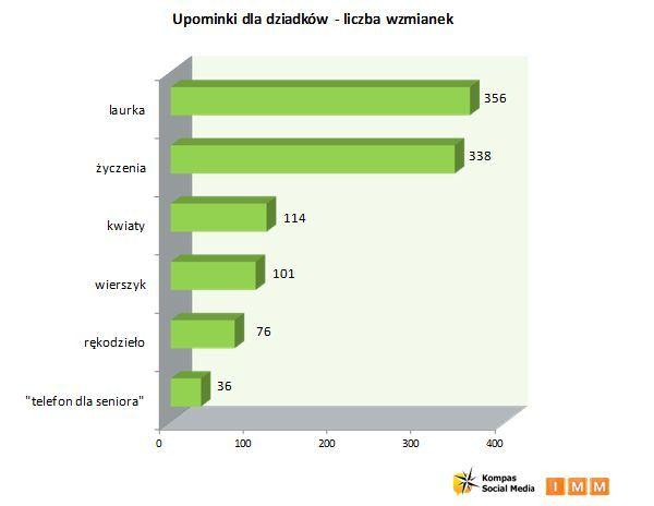 Dzień babci i dziadka - okiem statystyka  http://www.kreatywnatrzcionka.pl/dzien-babci-i-dziadka-pomysly-na-prezent/