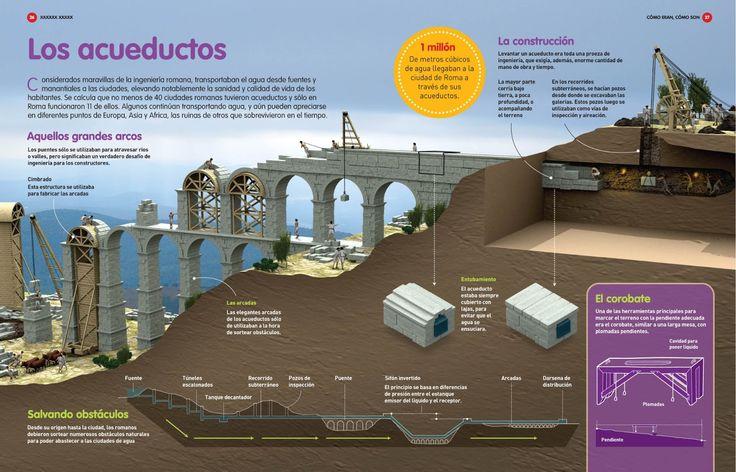 Anatomía y construcción de acueductos en la antigua Roma.