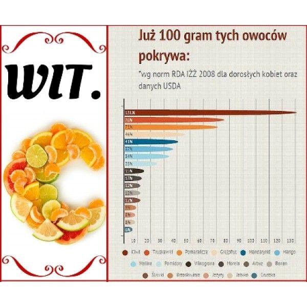 Łykaj witaminę C