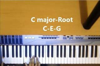 Piano  Playing: Major triads with inversions in all 12 keys