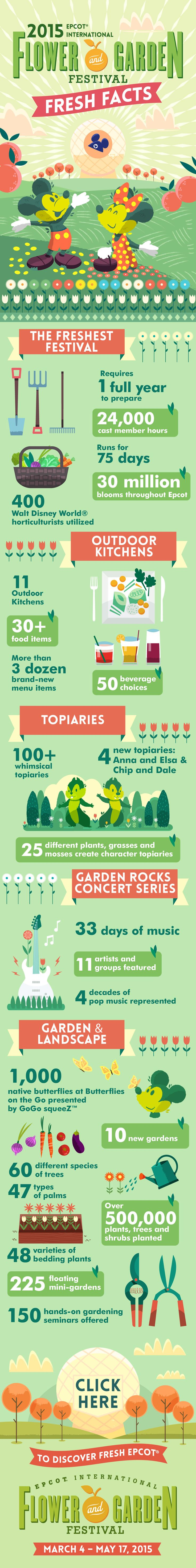 Check out these fresh facts about the Epcot International Flower and Garden Festival at Walt Disney World!