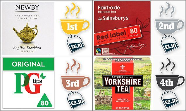 Expert foodies compare PG Tips and Yorkshire Tea to 'DISHWATER'