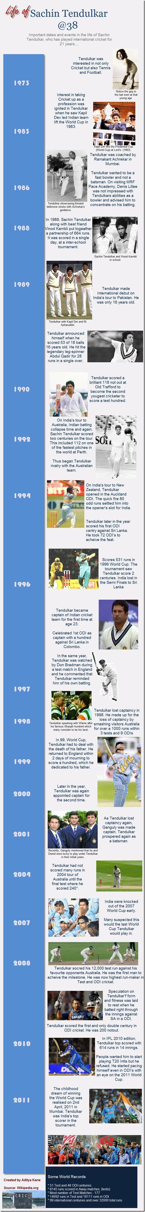 Life of Sachin Tendulkar @38 #Infographics #Sachin #Tendulkar #Life #Cricket #Sports