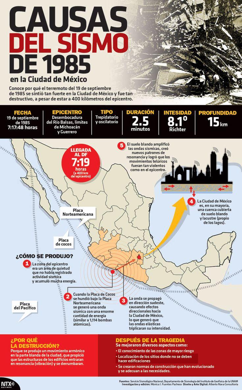 #Conoce por qué el terremoto del 19 de septiembre se sintió tan fuerte en la Ciudad de México y fue tan destructivo, a pesar de estar a 400 kilometros del epicentro. #Infographic
