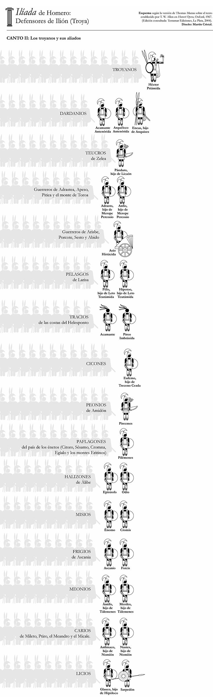 Plus De 25 Idées Magnifiques Dans La Catégorie La Iliada De Homero Sur Pinterest Iliada Y Odisea Odisea Resumen Et La Odisea De Homero