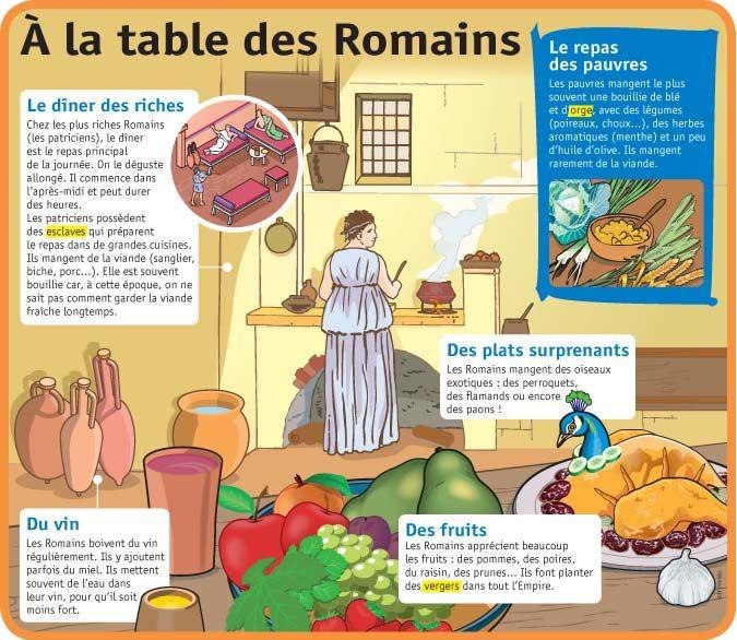 Fiche exposés : À la table des Romains