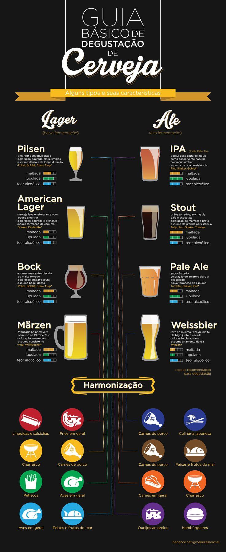 Guia básico da cerveja - Assuntos Criativos