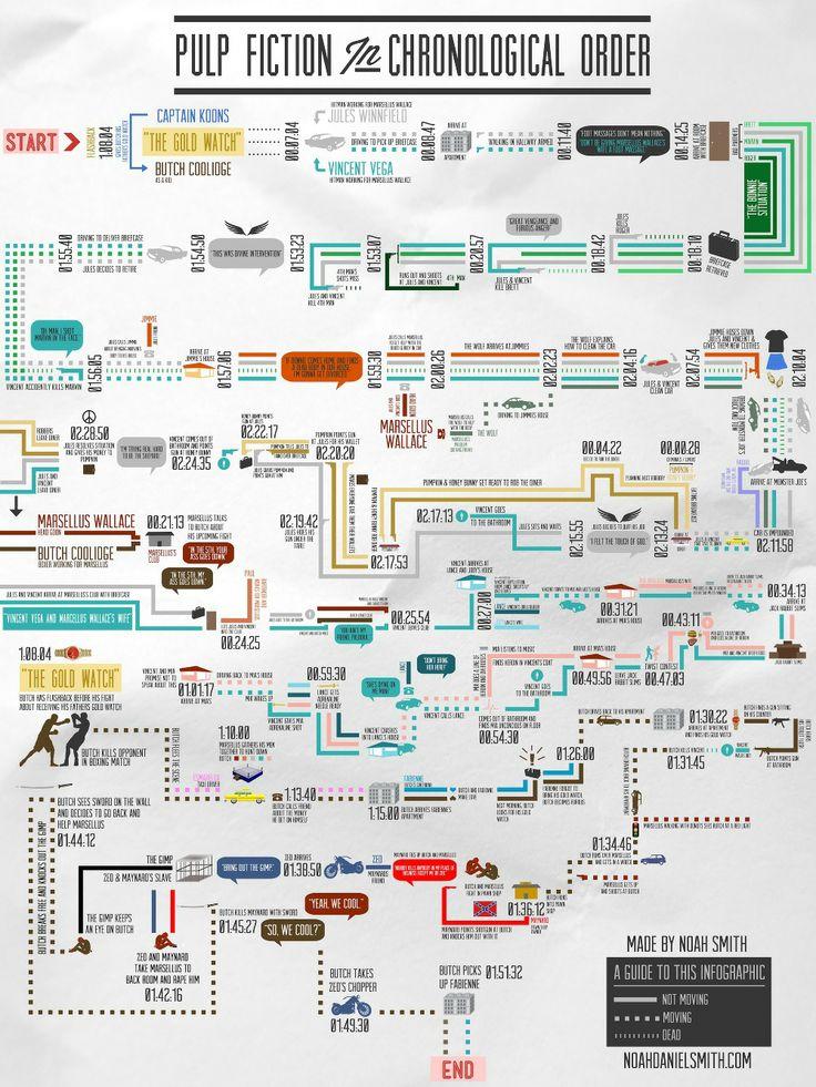 Quentin Tarantino's PULP FICTION in Chronological Order INFOGRAPHIC by Noah Daniel Smith noahdanielsmith.com/