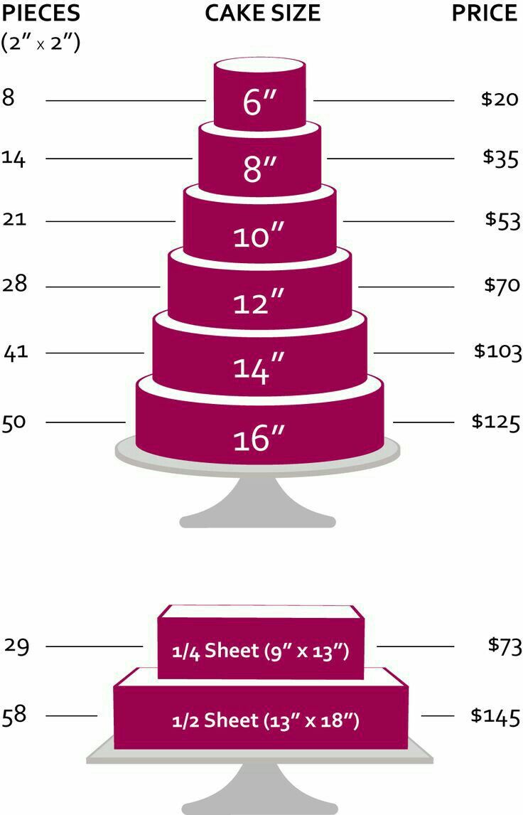 Pin by amanda skinner on baking cake chart cake sizes