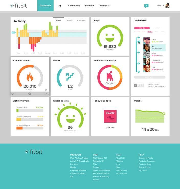 Fitbit is een app waarmee je, met behulp van een armbandje, je gezondheid en beweging kunt bijhouden. Naast de app heeft Fitbit een erg mooi webdashboard.
