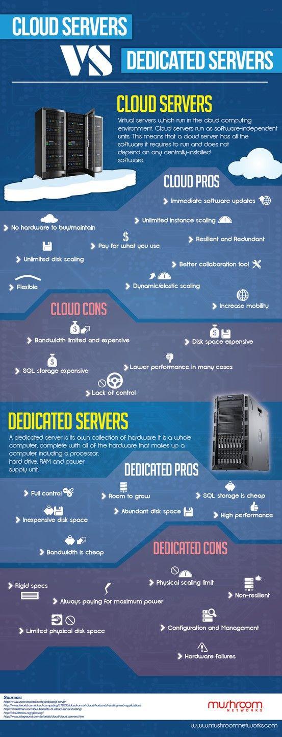 Cloud servers vs.  dedicated servers #infografia #infographic