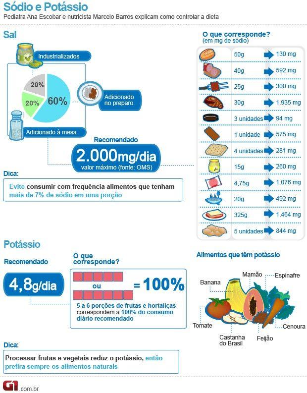 Mais potássio e menos sódio na alimentação ajudam no controle da pressão arterial #DietaDASH