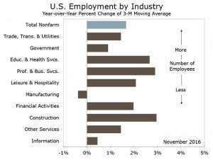 Wells Fargo Reports Jobs: Solid Gain Supports Consumer and FOMC Move #heavyequipment #construction